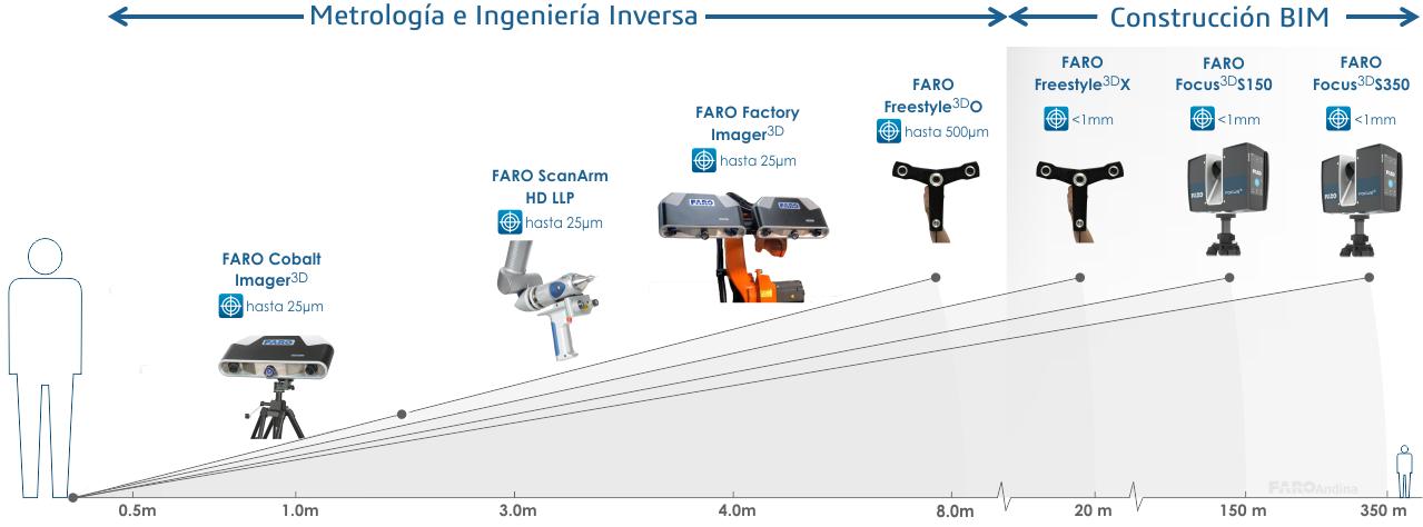Escáneres 3D FARO Inspección Metrología Ingeniería Inversa BIM Diseño Escaner 3D CAD Colombia Venezuela Ecuador Peru. Focus Focus3d s350 s150 geosystems autocad revit autodesk
